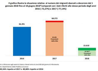 Invasione di migranti? Il Viminale smentisce con i numeri. I dati aggiornati