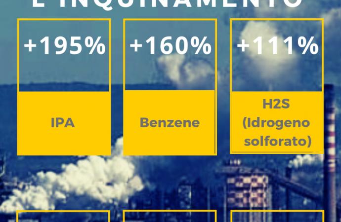 Taranto, in aumento le emissioni inquinanti della cokeria
