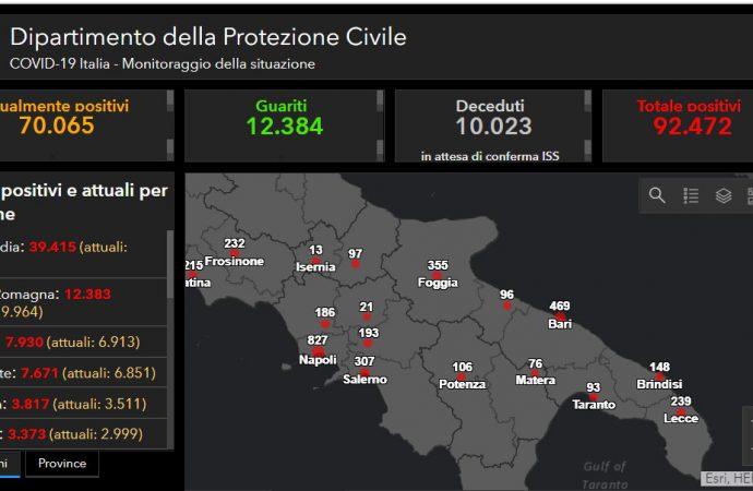 Covid: In Italia 10.000 vittime, sale il numero dei guariti