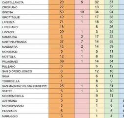 Taranto e provincia, i dati covid Comune per Comune