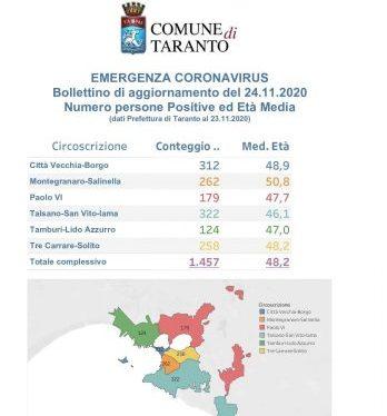 Aggiornamento dei quartieri di Taranto, i dati del contagio Covid