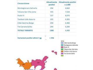 Taranto, gli attuali positivi al coronavirus quartiere per quartiere: i dati