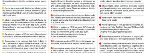 """La zona gialla non è """"liberi tutti"""", le regole in vigore da domani in Puglia"""