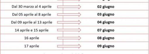Vaccino Covid, riprogrammazione seconde dosi a giugno: ecco le date